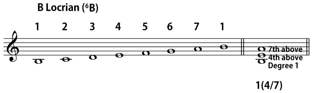 B Locrian 1(4/7) chord