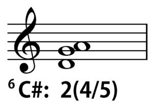 C-sharp Locrian 2(4/5) chord