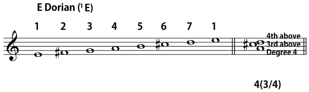 E Dorian 4(3/4) chord