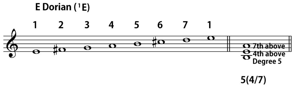 E Dorian 5(4/7) chord